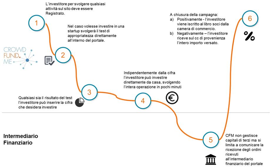 Flusso del processo di investimento