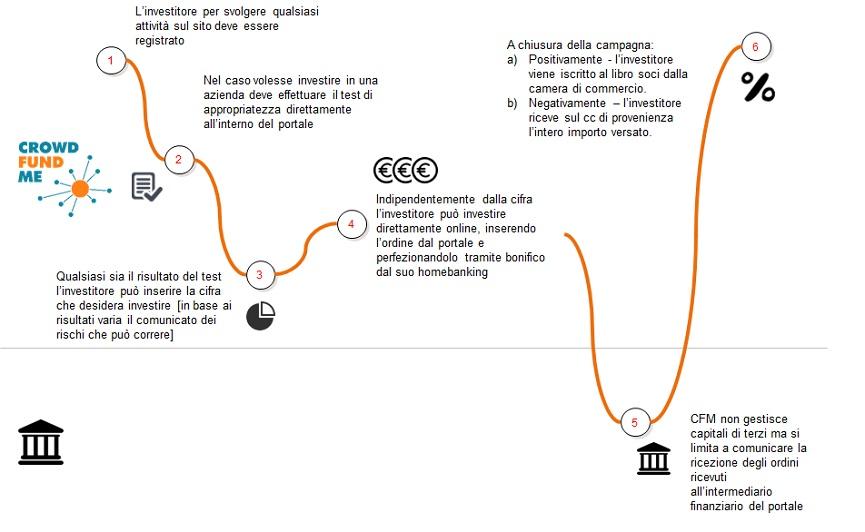 processo_investitore
