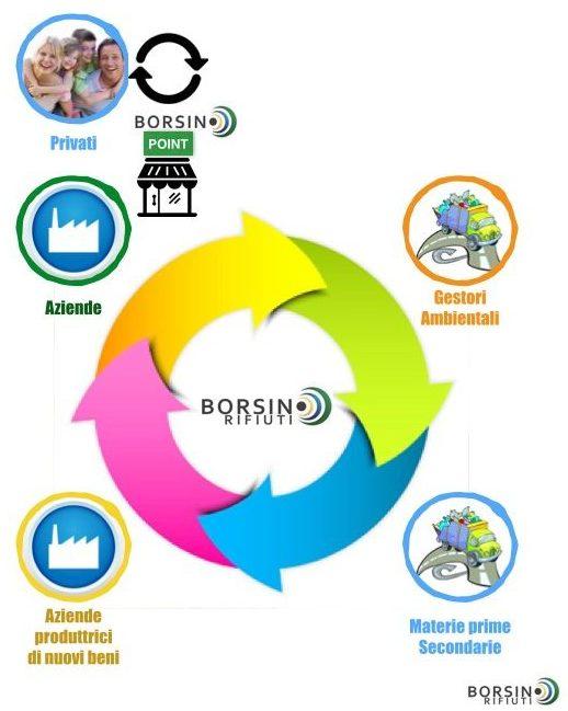 borsino_idea