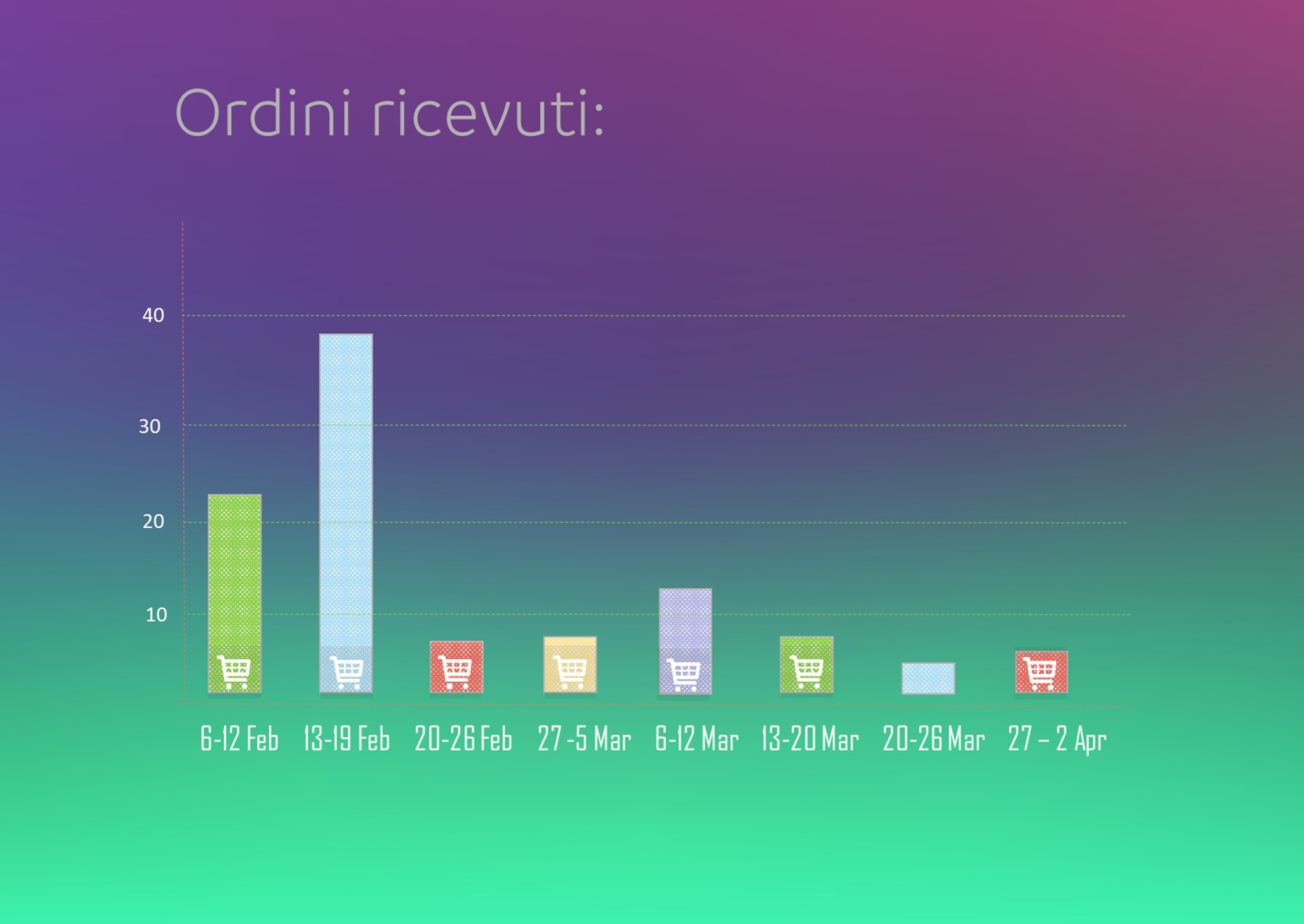 Ordini_Ricevuti