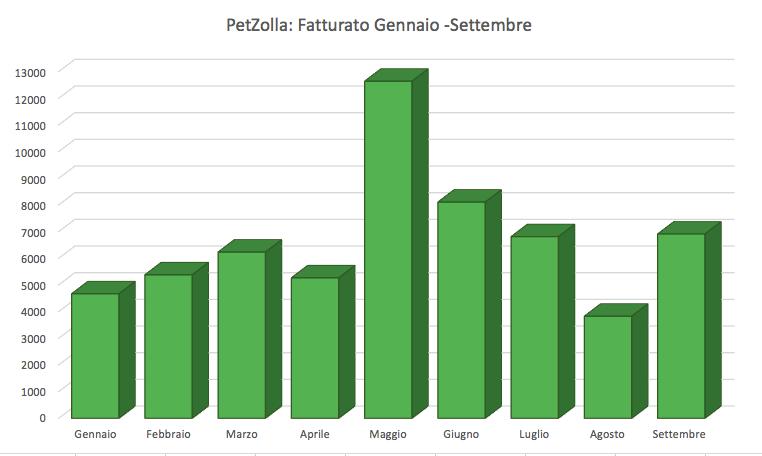 petzolla_risultati4
