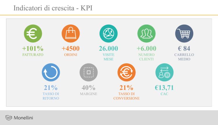 KPI_MONELLINI