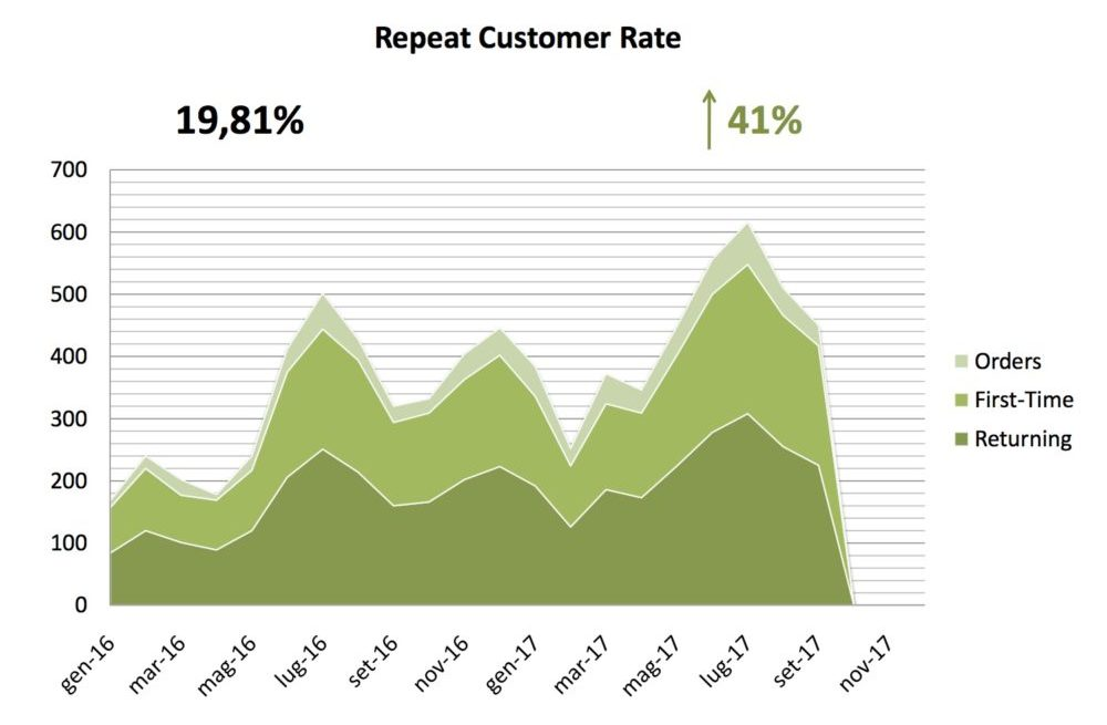 Repeat Customer rate