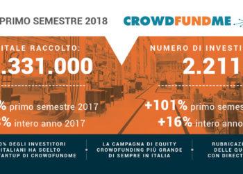 Go to article Primi in Italia! (Il riepilogo semestrale di CrowdFundMe H1/2018)