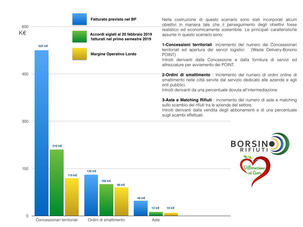 20190225 borsinorifiuti risulti