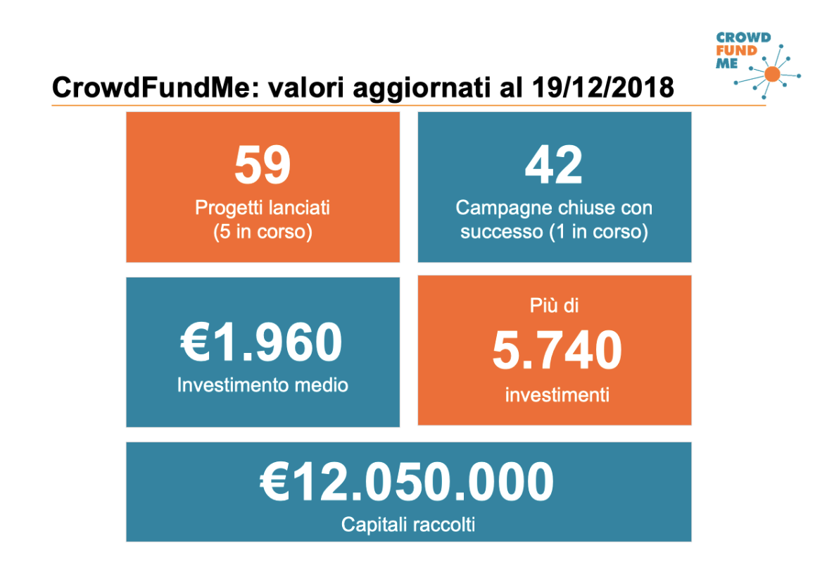 dati crowdfundme