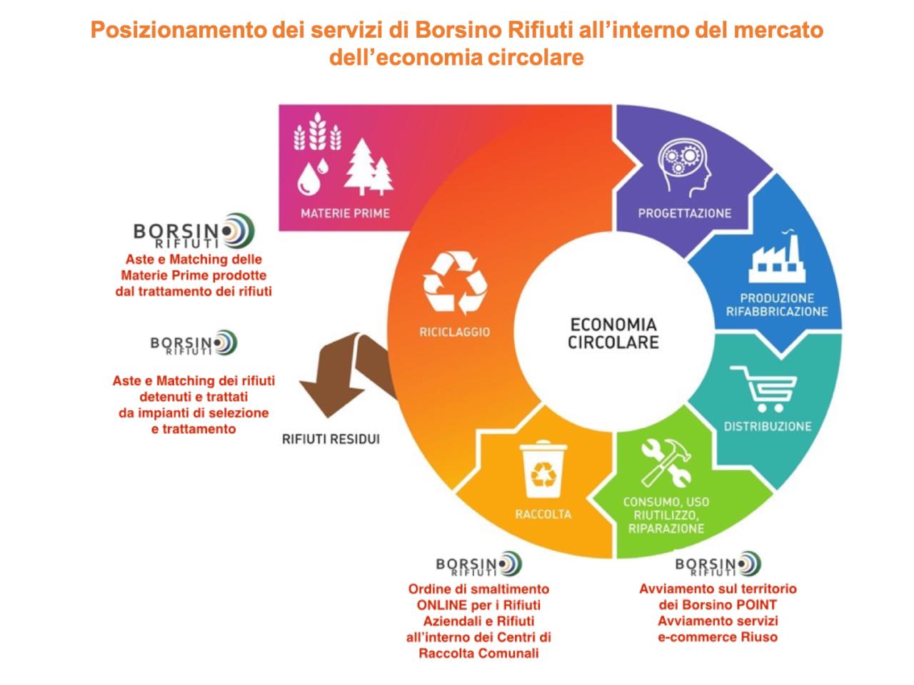 borsino2_descrizione4
